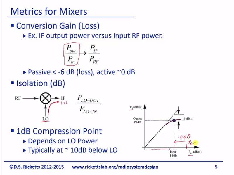 Double balanced mixer | David S  Ricketts